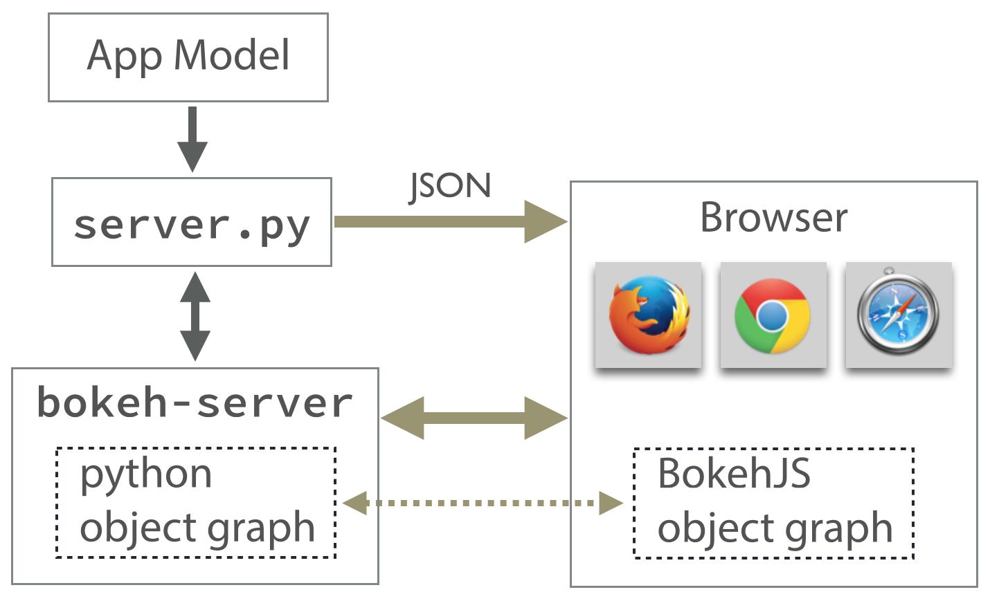 Using the Bokeh Server — Bokeh 0 8 2 documentation